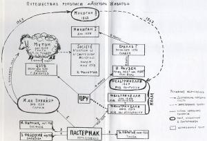 Доктор Форзац книги Ивана Толстого Отмытый роман Пастернака